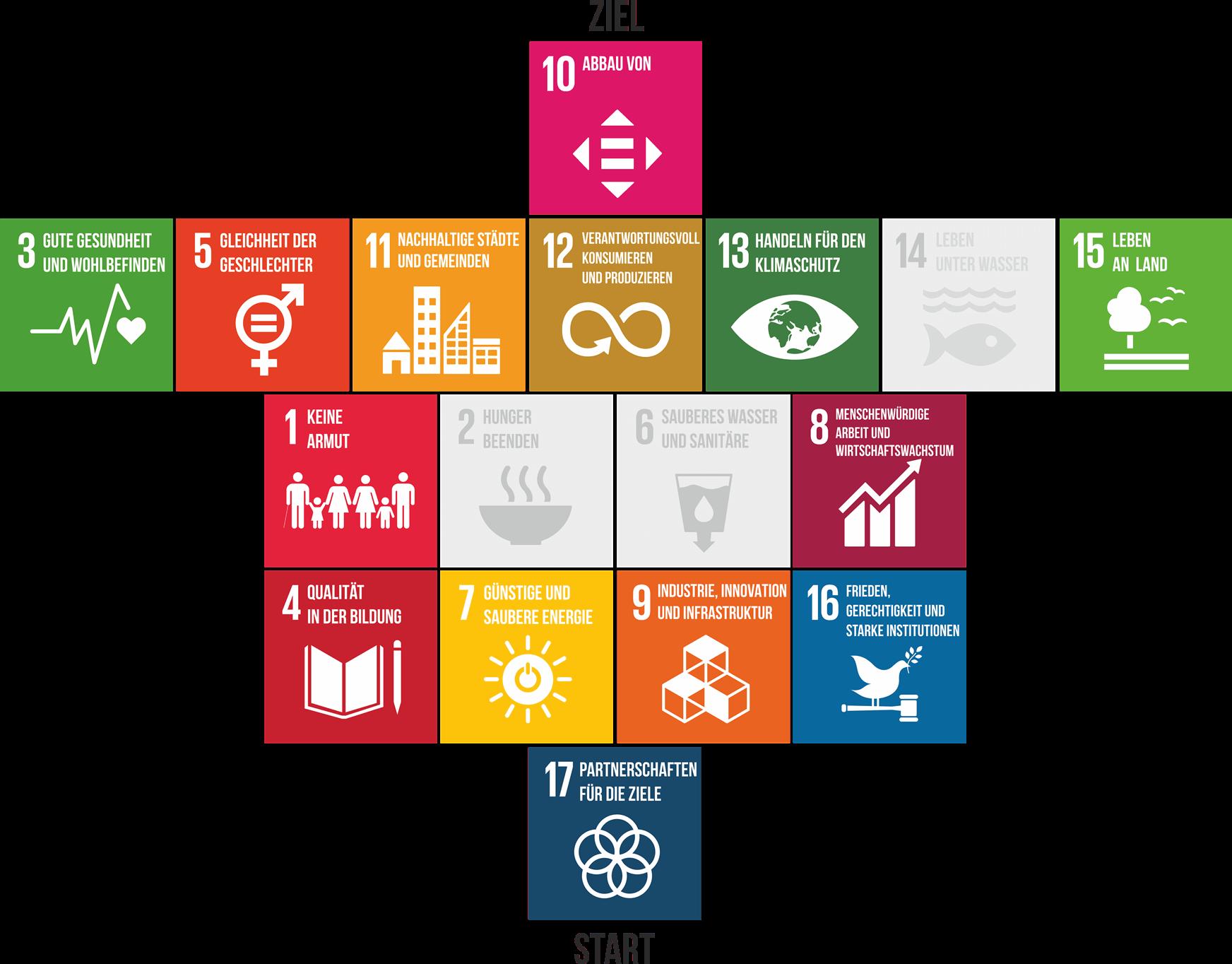 BVNG-Lausitz-adressierte-SDGs
