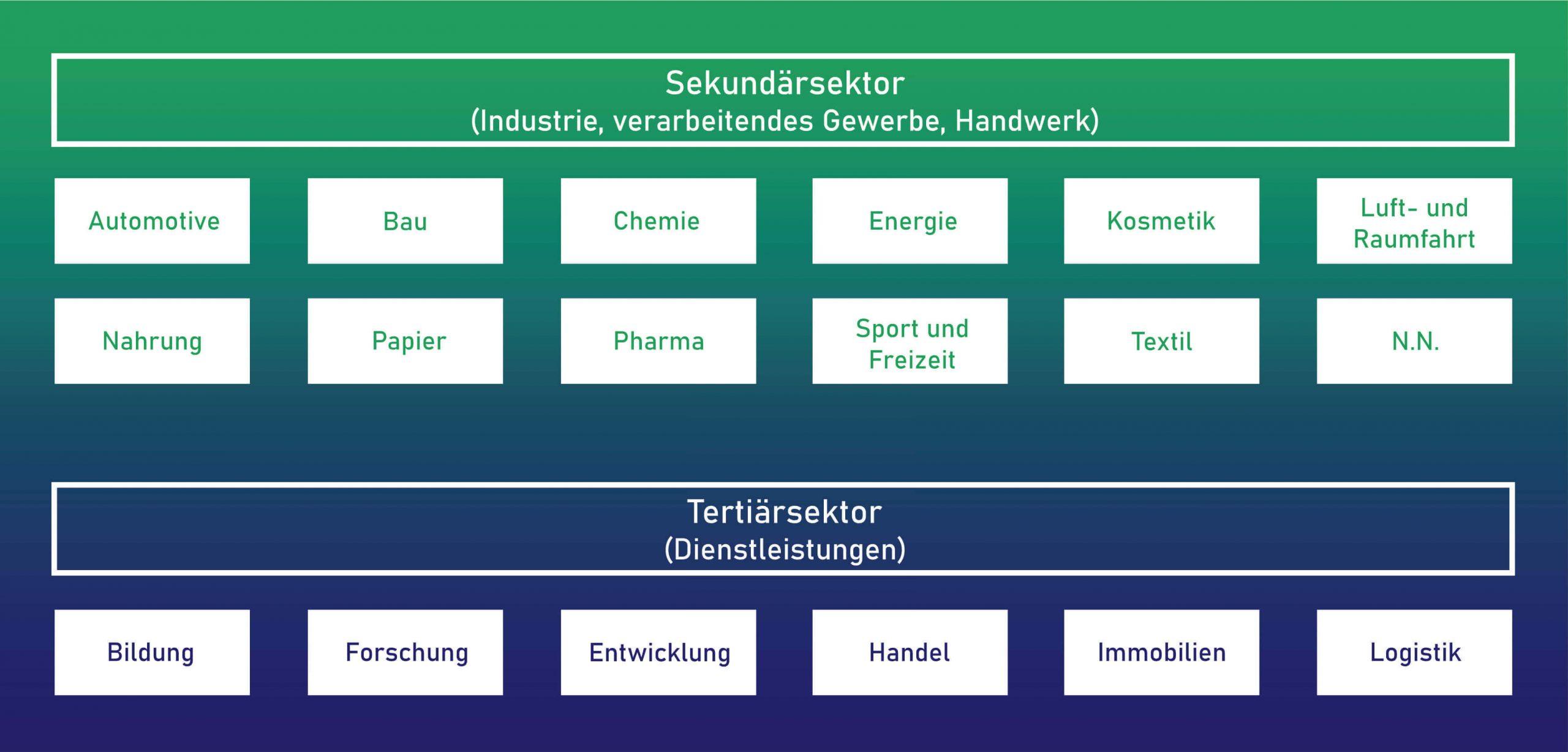 Hanf-Wertschöpfungs-Matrix