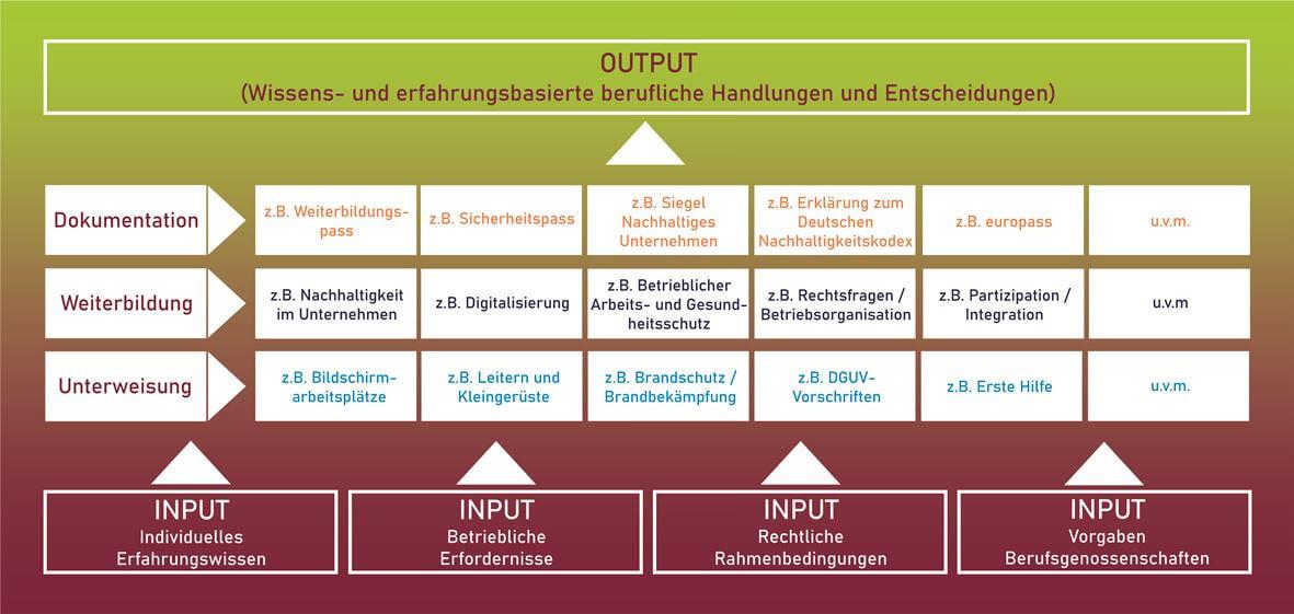 expAIrience Input-Output-Matrix
